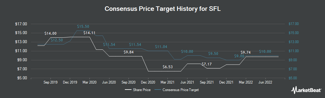 Price Target History for Ship Finance International (NYSE:SFL)