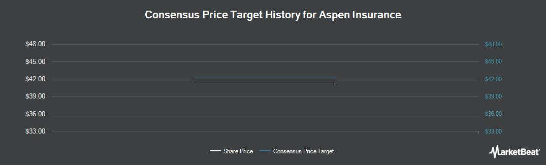 Price Target History for Aspen Insurance (NYSE:AHL)
