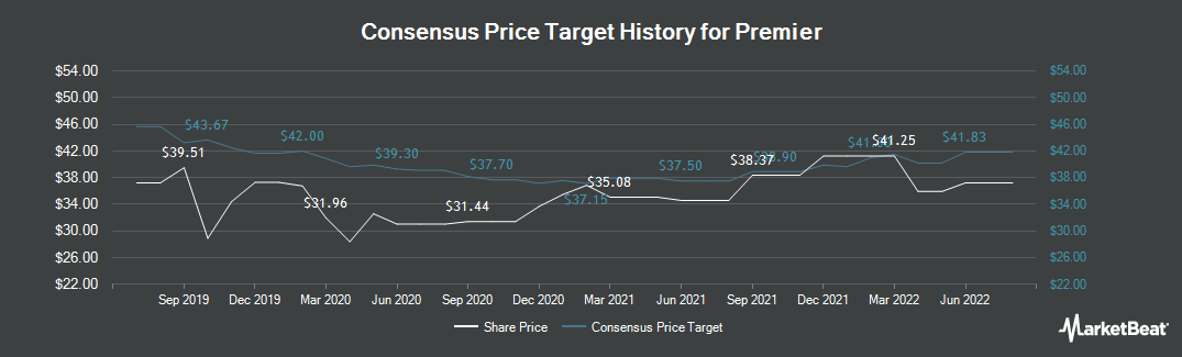 Price Target History for Premier (NASDAQ:PINC)