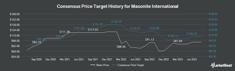 Price Target History for Masonite International (NYSE:DOOR)