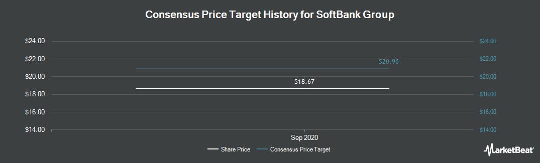 Price Target History for Softbank Corp. (OTCMKTS:SFTBY)