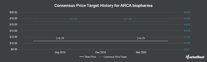 Price Target History for ARCA biopharma (NASDAQ:ABIO)