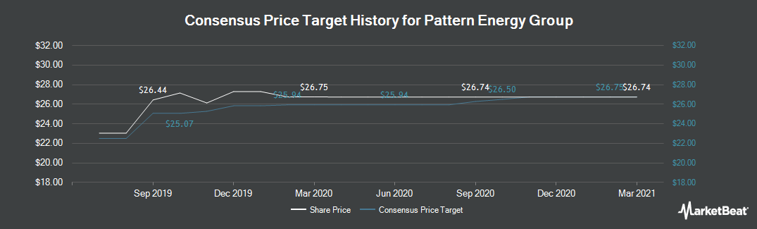 Price Target History for Pattern Energy Group (NASDAQ:PEGI)