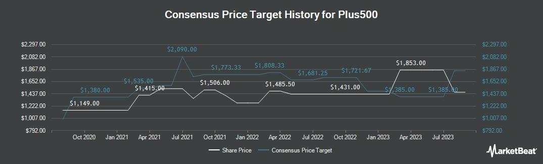 Price Target History for Plus500 (LON:PLUS)