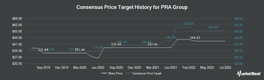 Price Target History for Pra Group (NASDAQ:PRAA)