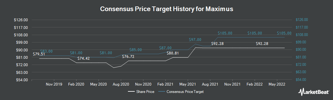 Price Target History for Maximus (NYSE:MMS)