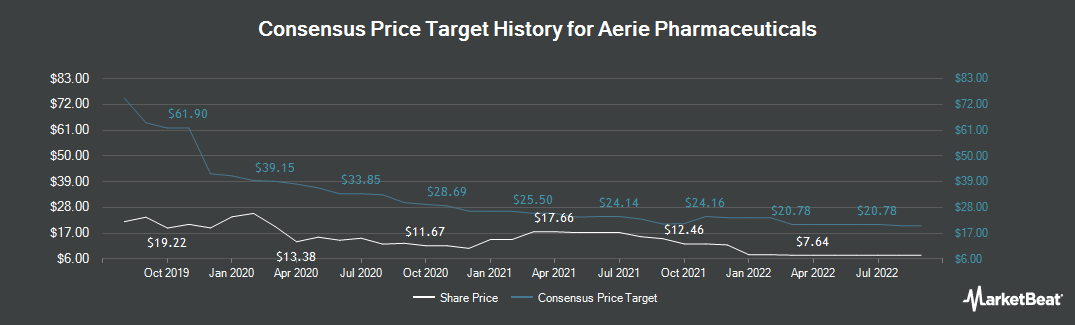 Price Target History for Aerie Pharmaceuticals (NASDAQ:AERI)
