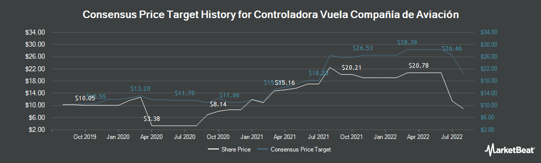 Price Target History for Volaris (NYSE:VLRS)