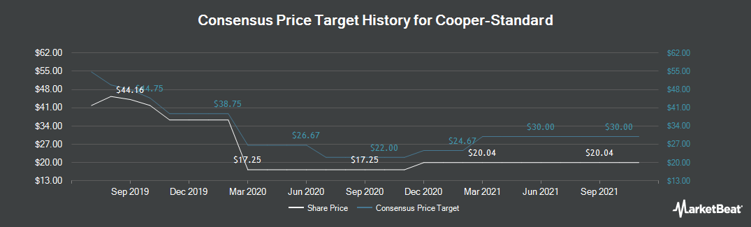 Price Target History for Cooper-Standard (NYSE:CPS)