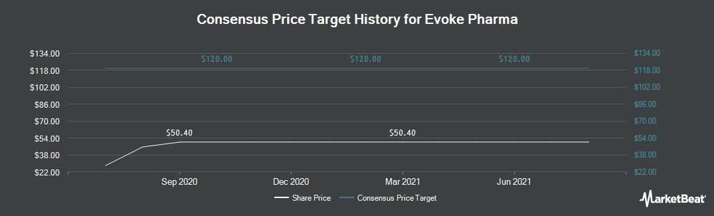 Price Target History for Evoke Pharma (NASDAQ:EVOK)