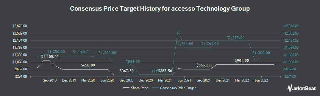Price Target History for Accesso Technology Group (LON:ACSO)