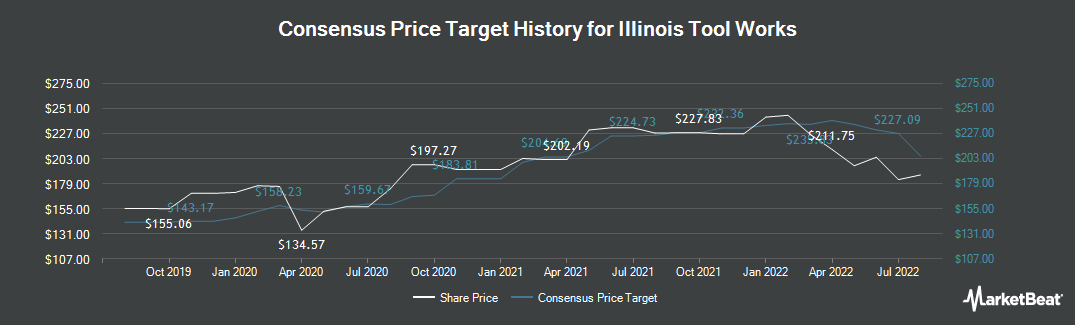 Price Target History for Illinois Tool Works (NYSE:ITW)