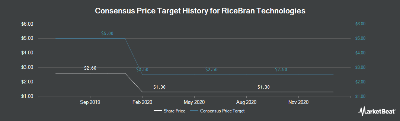 Price Target History for RiceBran Technologies (NASDAQ:RIBT)
