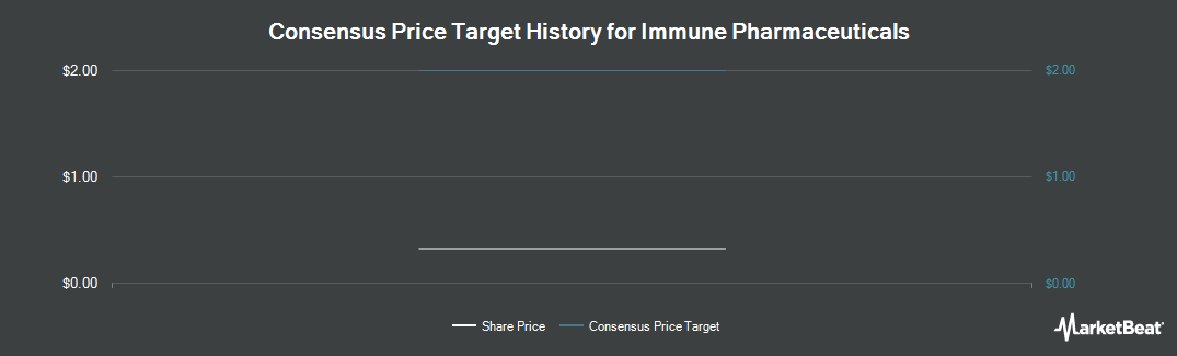 Price Target History for Immune Pharmaceuticals (NASDAQ:IMNP)