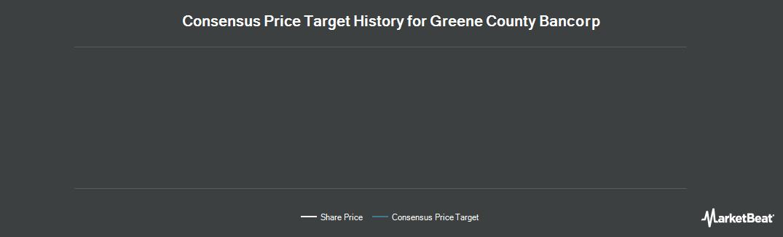 Price Target History for Greene County Bancorp (NASDAQ:GCBC)