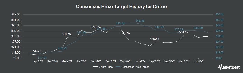 Price Target History for Criteo (NASDAQ:CRTO)