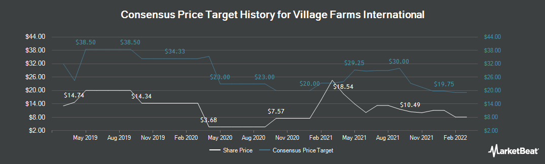 Price Target History for Village Farms (TSE:VFF)