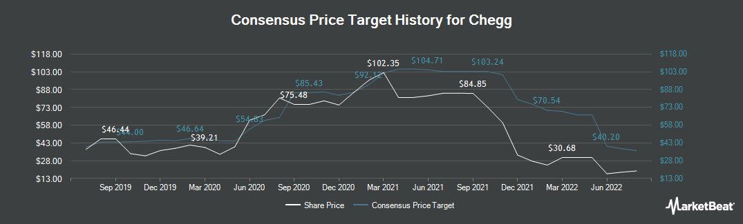 Price Target History for Chegg (NYSE:CHGG)