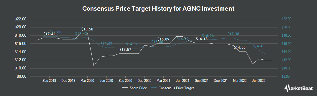 Price Target History for AGNC Investment (NASDAQ:AGNC)