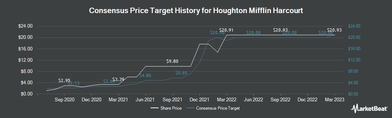 Price Target History for Houghton Mifflin Harcourt Company (NASDAQ:HMHC)