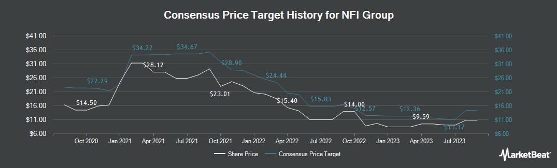 Price Target History for NFI Group (TSE:NFI)