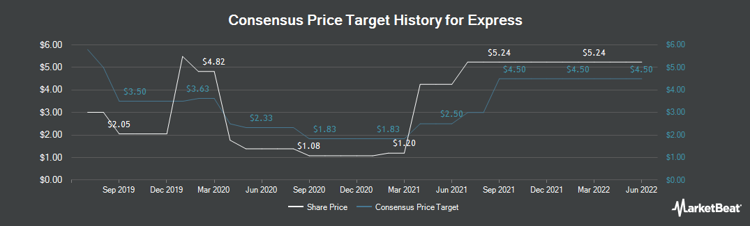 Price Target History for Express (NYSE:EXPR)