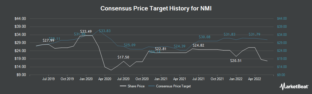 Price Target History for NMI (NASDAQ:NMIH)