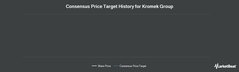 Price Target History for Kromek Group plc (LON:KMK)