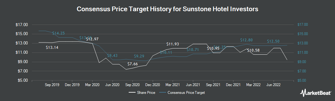 Price Target History for Sunstone Hotel Investors (NYSE:SHO)