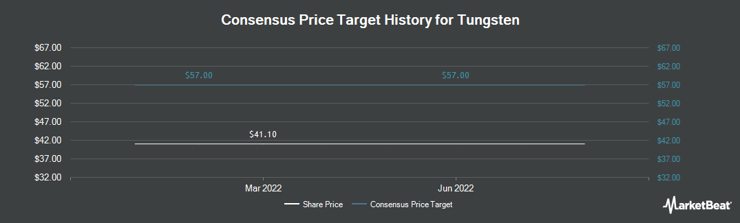 Price Target History for Tungsten (LON:TUNG)