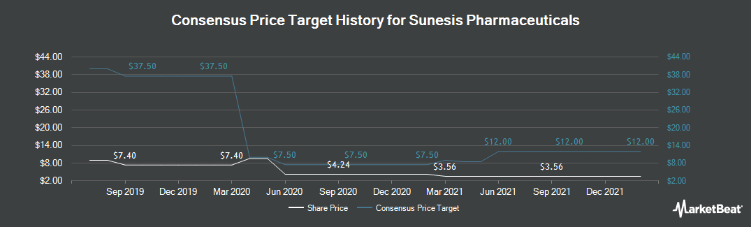 Price Target History for Sunesis Pharmaceuticals (NASDAQ:SNSS)
