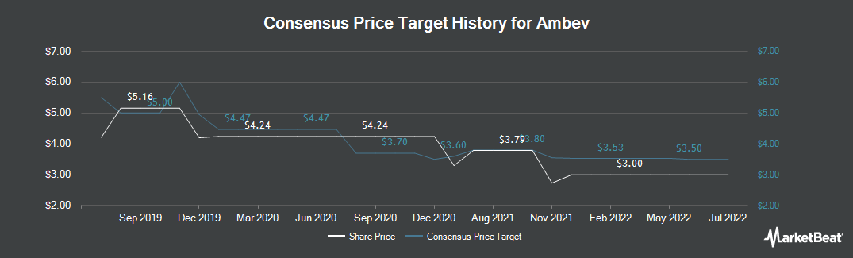 Price Target History for Ambev (NYSE:ABEV)