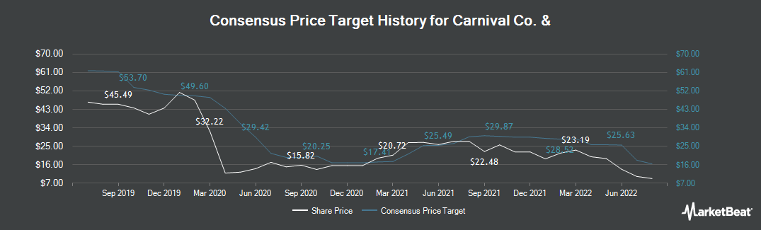 Price Target History for Carnival Cruise Line (NYSE:CCL)