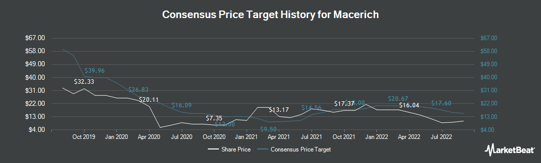 Price Target History for Macerich (NYSE:MAC)