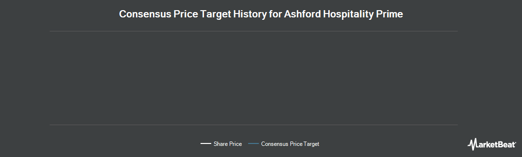 Price Target History for Ashford Hospitality Prime (NYSE:AHP)