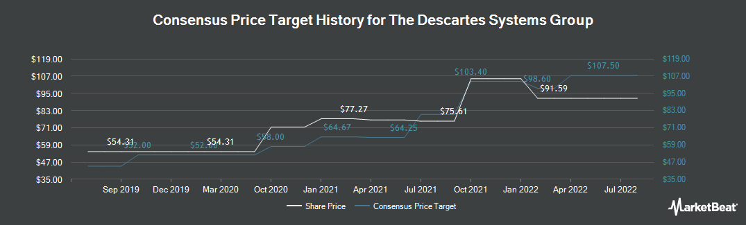 Price Target History for Descartes Systems Group (TSE:DSG)