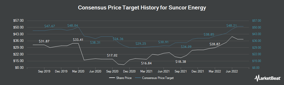Price Target History for Suncor Energy (NYSE:SU)