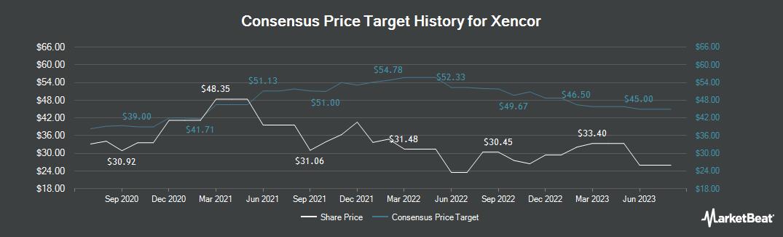 Price Target History for Xencor (NASDAQ:XNCR)