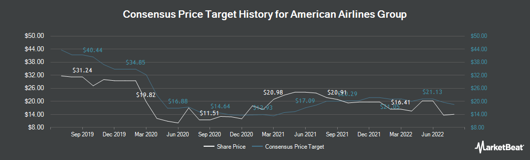 Price Target History for American Airlines Group (NASDAQ:AAL)