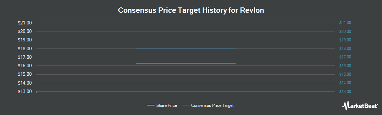 Price Target History for Revlon (NYSE:REV)