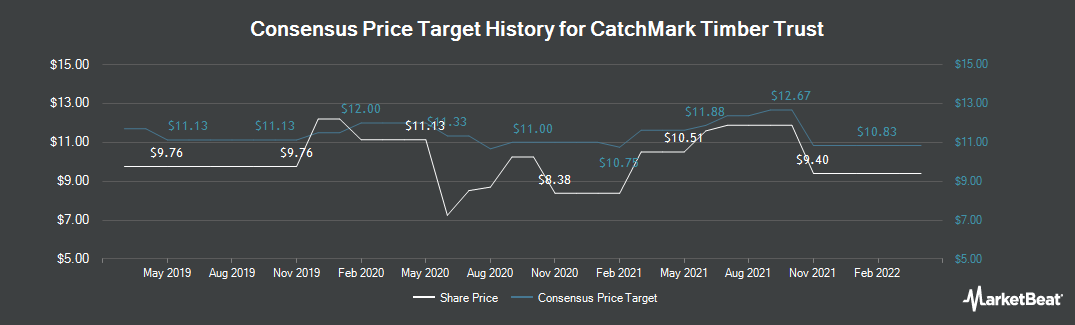 Price Target History for CatchMark Timber Trust (NYSE:CTT)