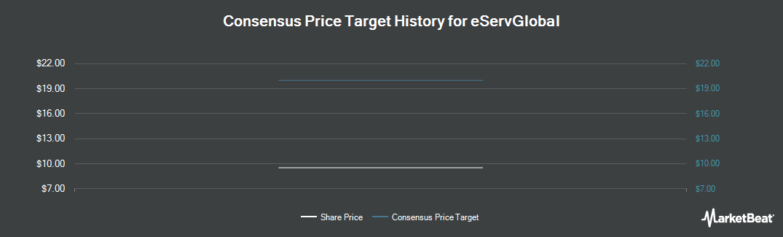 Price Target History for eServGlobal (LON:ESG)