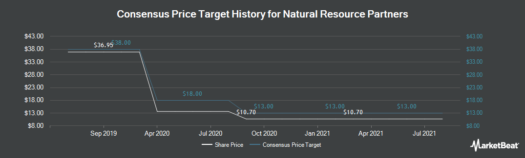 Price Target History for Natural Resource Partners (NYSE:NRP)
