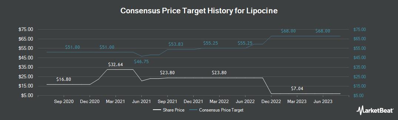 Price Target History for Lipocine (NASDAQ:LPCN)