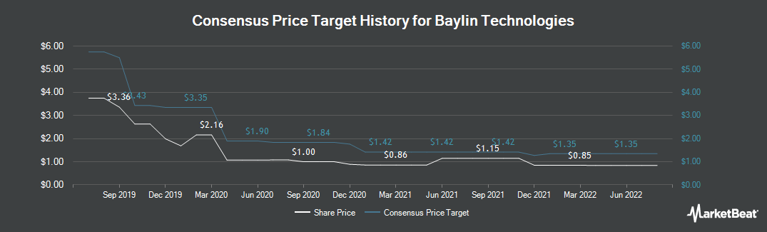 Price Target History for Baylin Technologies (TSE:BYL)