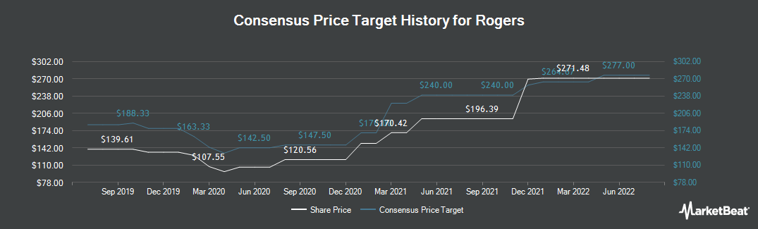 Price Target History for Rogers (NYSE:ROG)