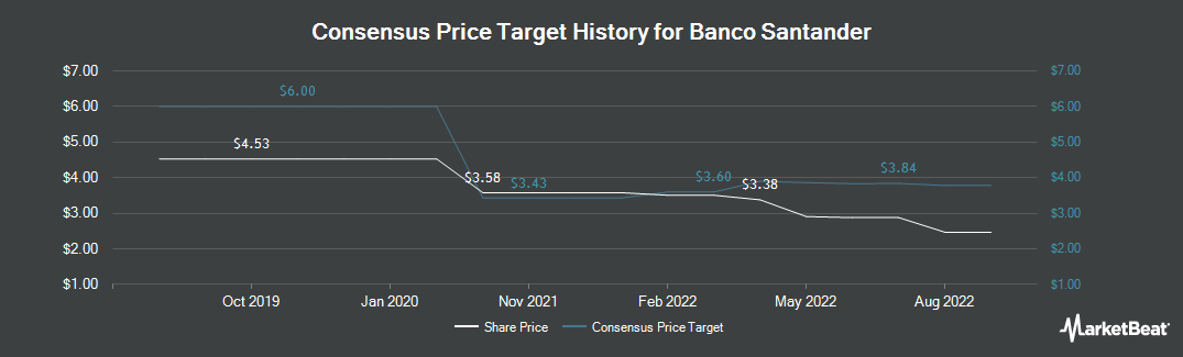 Price Target History for Santander Group (NYSE:SAN)