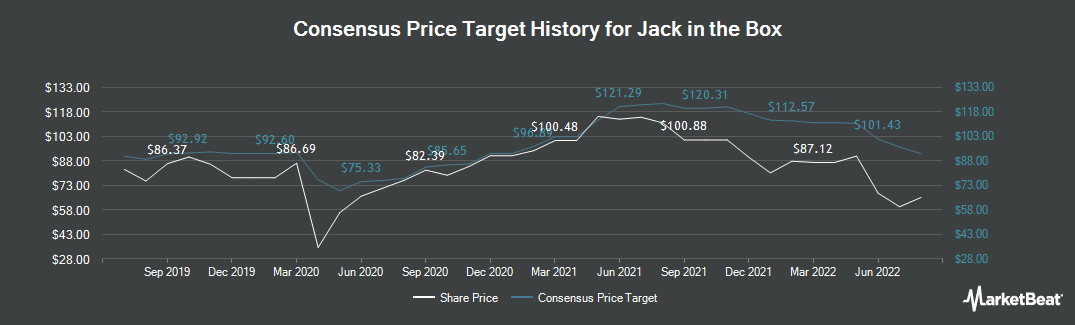 Price Target History for Jack in the Box (NASDAQ:JACK)