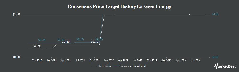 Price Target History for Gear Energy (TSE:GXE)