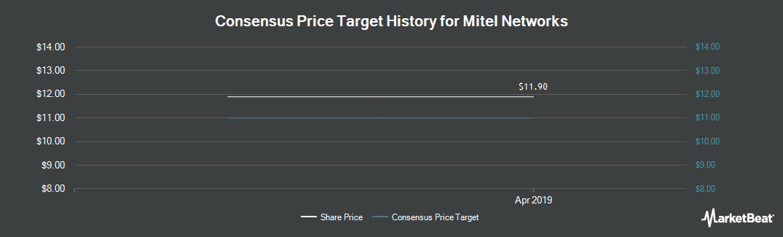 Price Target History for Mitel Networks (TSE:MNW)